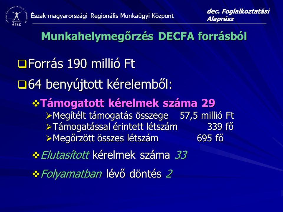 Észak-magyarországi Regionális Munkaügyi Központ Munkahelymegőrzés DECFA forrásból  Forrás 190 millió Ft  64 benyújtott kérelemből:  Támogatott kérelmek száma 29  Megítélt támogatás összege 57,5 millió Ft  Támogatással érintett létszám 339 fő  Megőrzött összes létszám 695 fő  Elutasított kérelmek száma 33  Folyamatban lévő döntés 2 dec.
