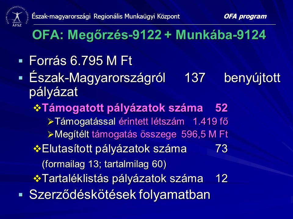 Észak-magyarországi Regionális Munkaügyi Központ OFA: Megőrzés-9122 + Munkába-9124  Forrás 6.795 M Ft  Észak-Magyarországról 137 benyújtott pályázat  Támogatott pályázatok száma52  Támogatással érintett létszám1.419 fő  Megítélt támogatás összege596,5 M Ft  Elutasított pályázatok száma73 (formailag 13; tartalmilag 60)  Tartaléklistás pályázatok száma12  Szerződéskötések folyamatban OFA program