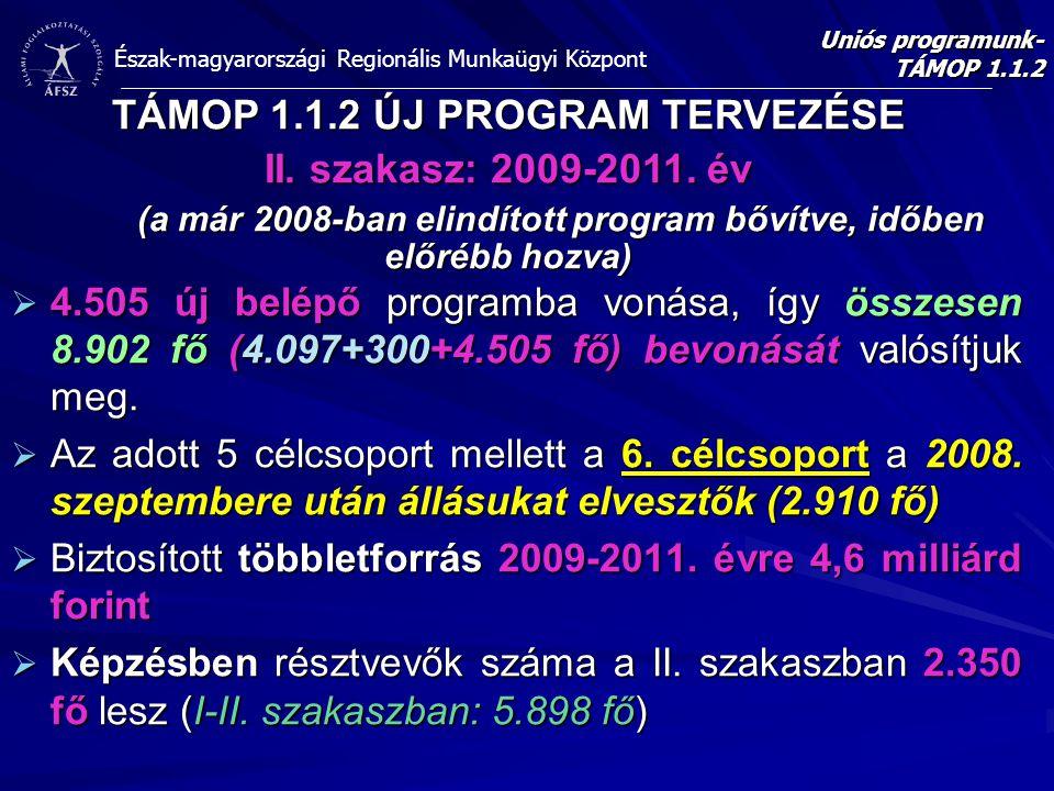 Észak-magyarországi Regionális Munkaügyi Központ  4.505 új belépő programba vonása, így összesen 8.902 fő (4.097+300+4.505 fő) bevonását valósítjuk m
