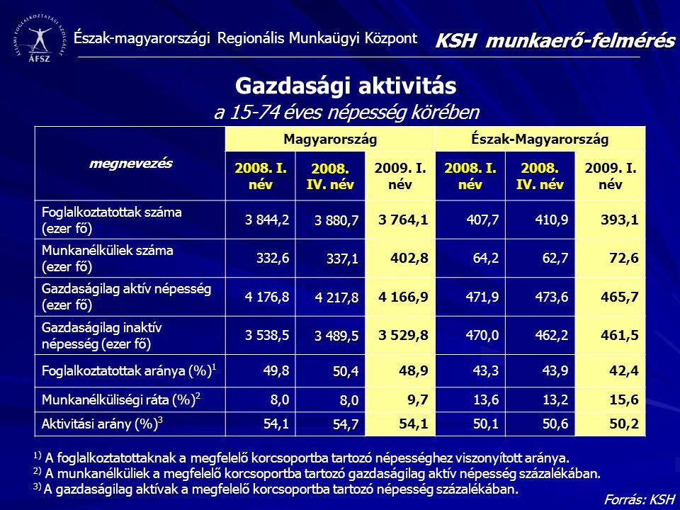Észak-magyarországi Regionális Munkaügyi Központ Gazdasági aktivitás a 15-74 éves népesség körében Forrás: KSH 1) A foglalkoztatottaknak a megfelelő korcsoportba tartozó népességhez viszonyított aránya.