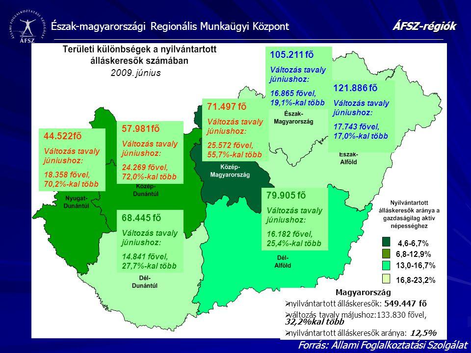Észak-magyarországi Regionális Munkaügyi Központ 2009. június 105.211 fő Változás tavaly júniushoz: 16.865 fővel, 19,1%-kal több 121.886 fő Változás t