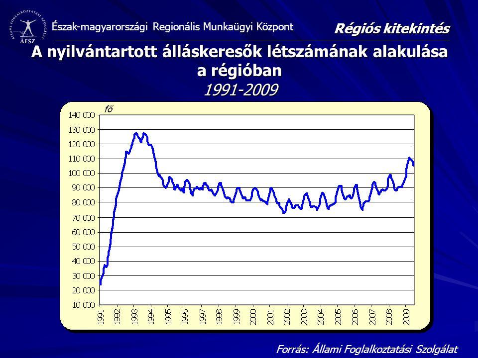 Észak-magyarországi Regionális Munkaügyi Központ A nyilvántartott álláskeresők létszámának alakulása a régióban 1991-2009 Forrás: Állami Foglalkoztatási Szolgálat Régiós kitekintés