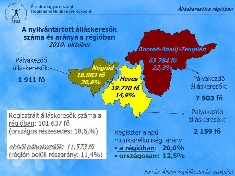 Észak-magyarországi Regionális Munkaügyi Központ 63 784 fő 22,3% 19.770 fő 14,9% 18.083 fő 20,6% A nyilvántartott álláskeresők száma és aránya a régió