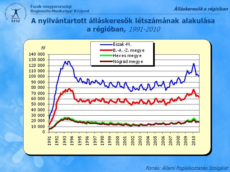 Észak-magyarországi Regionális Munkaügyi Központ A nyilvántartott álláskeresők létszámának alakulása a régióban, 1991-2010 Forrás: Állami Foglalkoztat