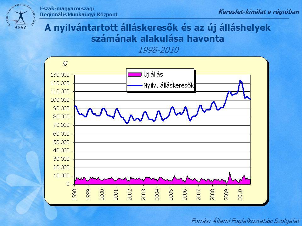 Észak-magyarországi Regionális Munkaügyi Központ A nyilvántartott álláskeresők és az új álláshelyek számának alakulása havonta 1998-2010 Kereslet-kíná