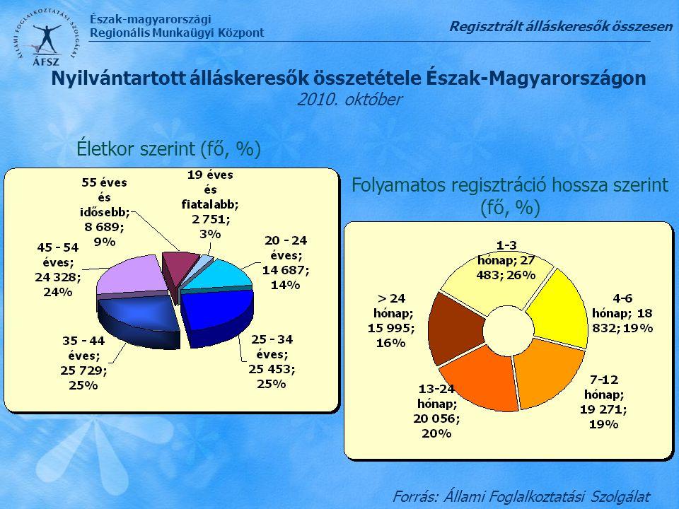 Észak-magyarországi Regionális Munkaügyi Központ Regisztrált álláskeresők összesen Forrás: Állami Foglalkoztatási Szolgálat Nyilvántartott álláskereső
