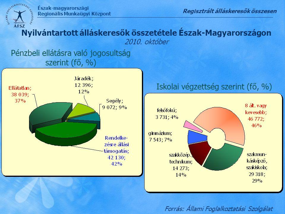 Észak-magyarországi Regionális Munkaügyi Központ Forrás: Állami Foglalkoztatási Szolgálat Nyilvántartott álláskeresők összetétele Észak-Magyarországon