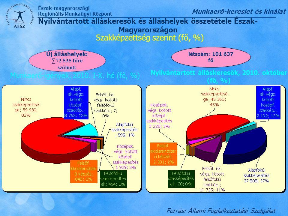 Észak-magyarországi Regionális Munkaügyi Központ Forrás: Állami Foglalkoztatási Szolgálat Nyilvántartott álláskeresők és álláshelyek összetétele Észak