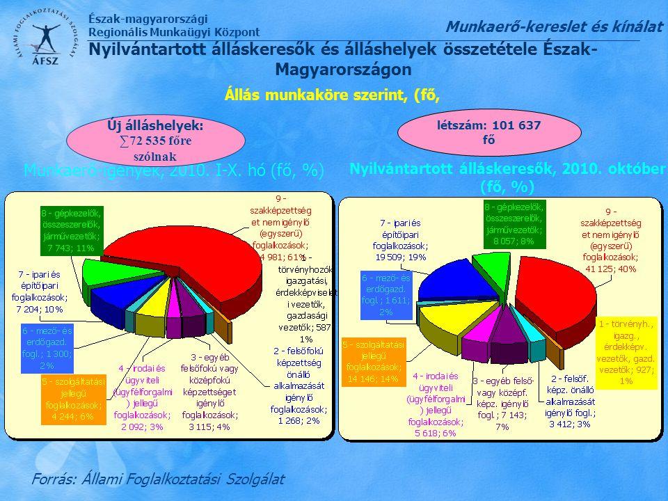 Észak-magyarországi Regionális Munkaügyi Központ Állás munkaköre szerint, (fő, Forrás: Állami Foglalkoztatási Szolgálat Munkaerő-igények, 2010. I-X. h