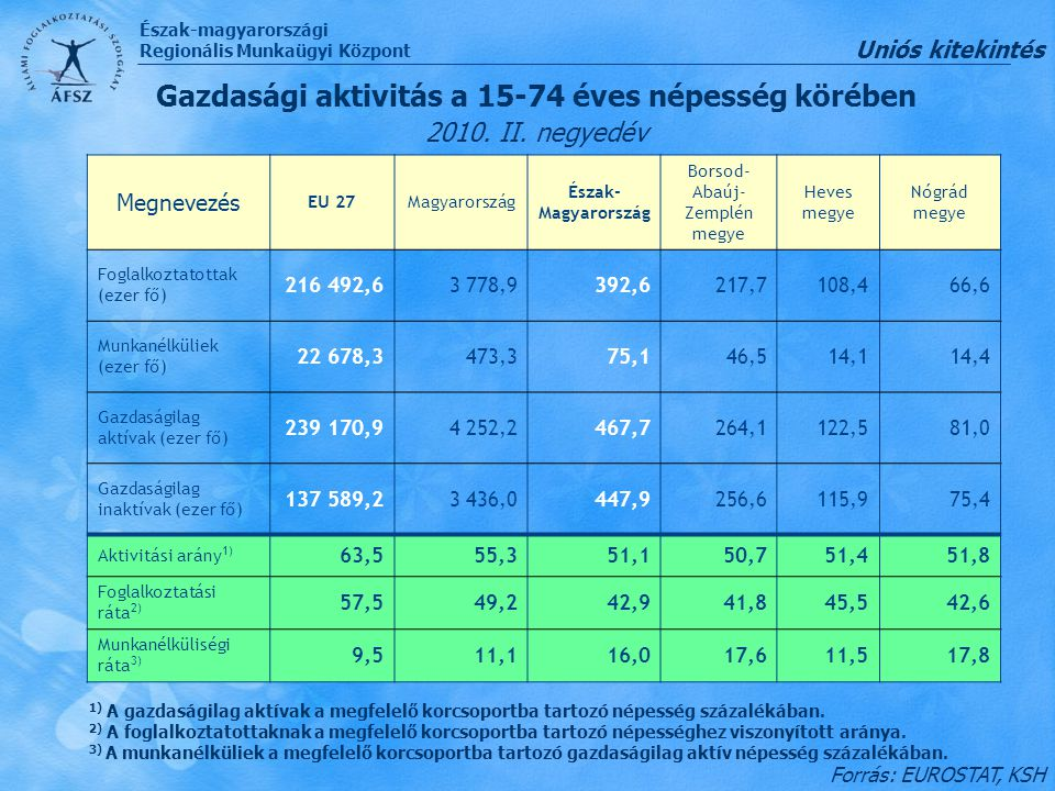 Észak-magyarországi Regionális Munkaügyi Központ 63 784 fő 22,3% 19.770 fő 14,9% 18.083 fő 20,6% A nyilvántartott álláskeresők száma és aránya a régióban 2010.