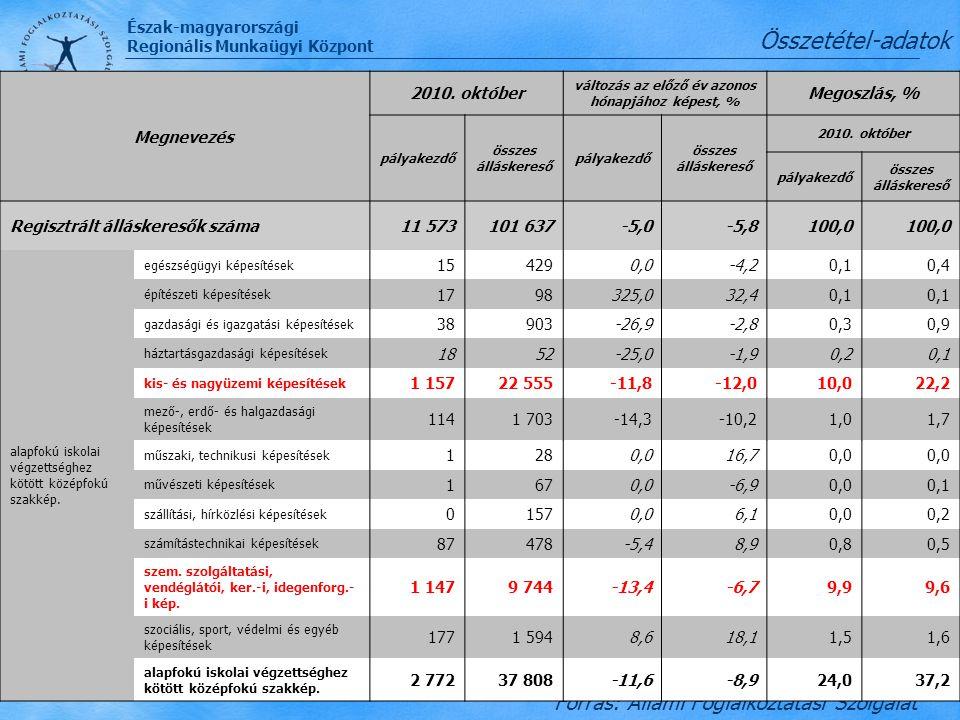 Észak-magyarországi Regionális Munkaügyi Központ Nyilvántartott álláskeresők összetétele - a szakképzettségük szerint - Észak-Magyarországon Összetéte