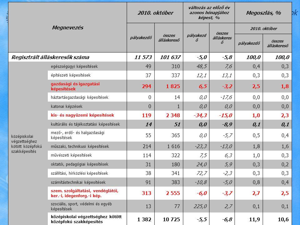 Észak-magyarországi Regionális Munkaügyi Központ Összetétel-adatok Forrás: Állami Foglalkoztatási Szolgálat Megnevezés 2010. október változás az előző