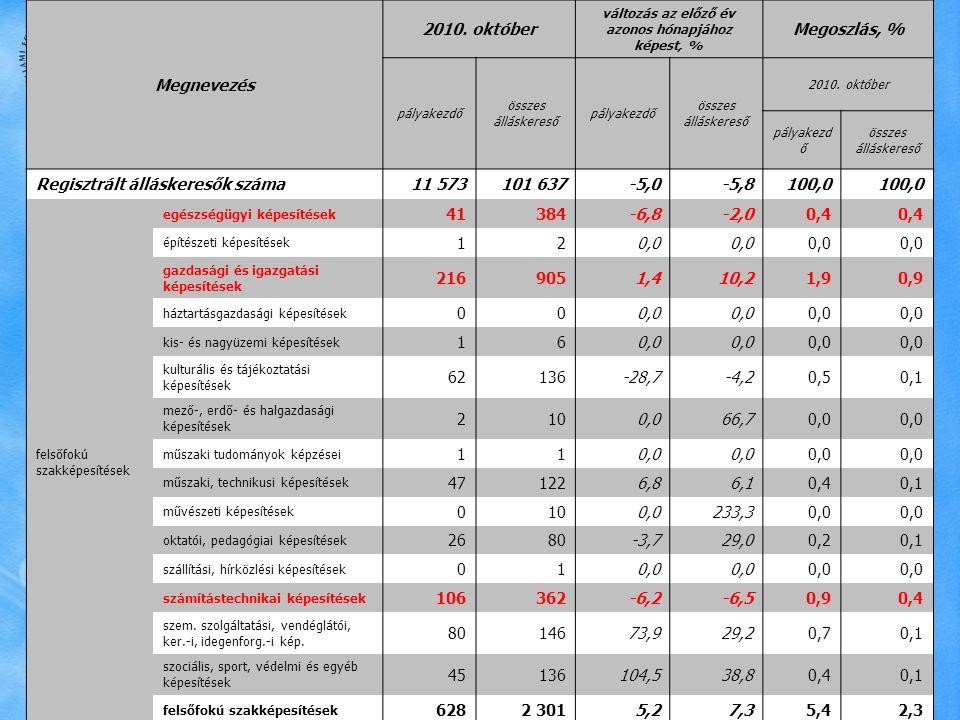 Észak-magyarországi Regionális Munkaügyi Központ Megnevezés 2010. október változás az előző év azonos hónapjához képest, % Megoszlás, % pályakezdő öss