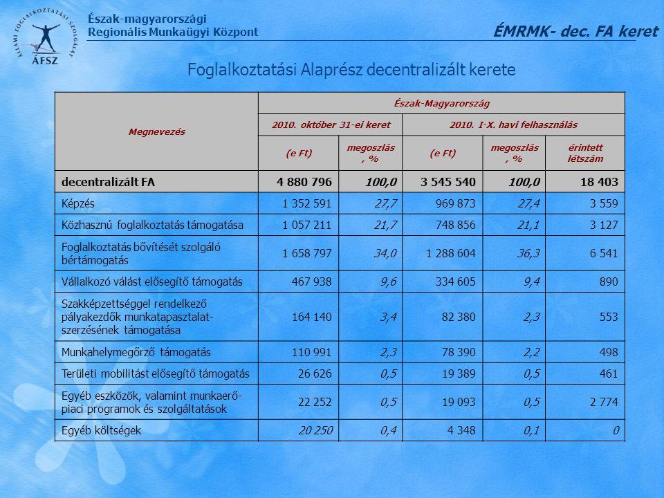 Észak-magyarországi Regionális Munkaügyi Központ Foglalkoztatási Alaprész decentralizált kerete ÉMRMK- dec. FA keret Megnevezés Észak-Magyarország 201