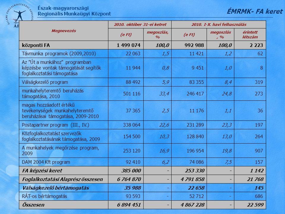 Észak-magyarországi Regionális Munkaügyi Központ Foglalkoztatási Alaprész decentralizált kerete ÉMRMK- FA keret Megnevezés 2010. október 31-ei ketret2