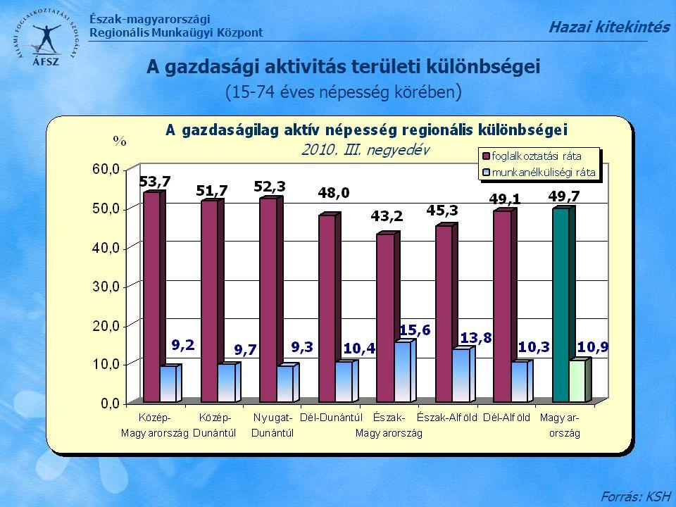 Észak-magyarországi Regionális Munkaügyi Központ A foglalkoztatottság alakulása a 15-74 éves népesség körében 2000-2009 Forrás: KSH, EUROSTAT 2010.