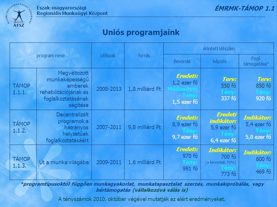 Észak-magyarországi Regionális Munkaügyi Központ Uniós programjaink program neveidőszakforrás érintett létszám Bevonásképzés Fogl. támogatása* TÁMOP 1