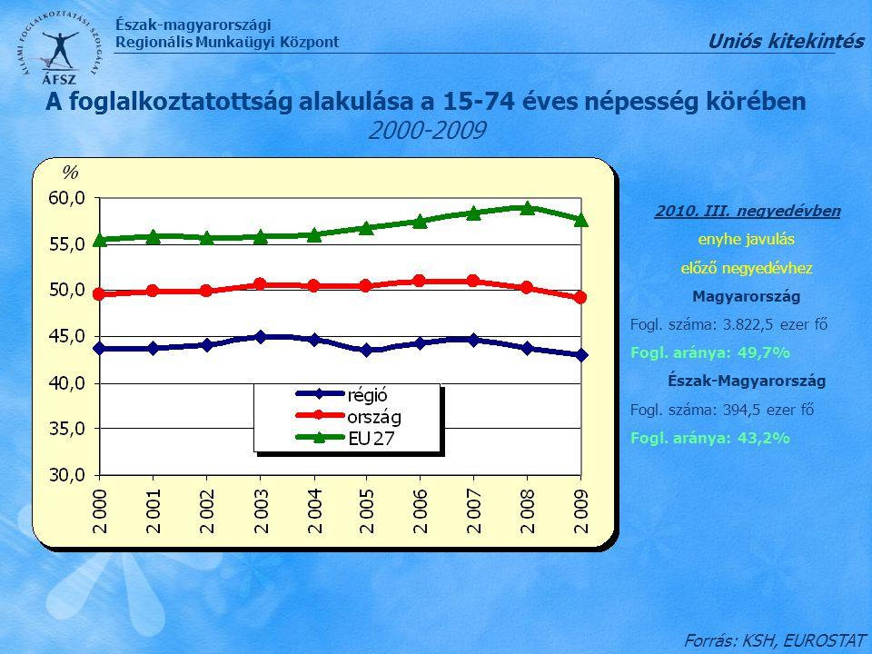 Észak-magyarországi Regionális Munkaügyi Központ A foglalkoztatottság alakulása a 15-74 éves népesség körében 2000-2009 Forrás: KSH, EUROSTAT 2010. II