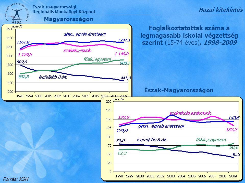 Észak-magyarországi Regionális Munkaügyi Központ Foglalkoztatottak száma a legmagasabb iskolai végzettség szerint (15-74 éves), 1998-2009 Forrás: KSH