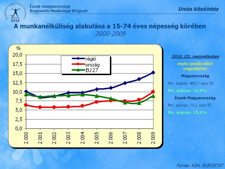 Észak-magyarországi Regionális Munkaügyi Központ Forrás: KSH, EUROSTAT 2010. III. negyedévben enyhe javulás előző negyedévhez Magyarország Mn. száma: