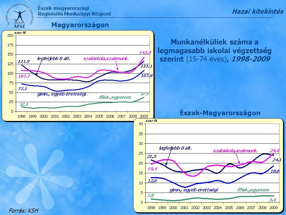 Észak-magyarországi Regionális Munkaügyi Központ Munkaerő-piaci problémák Észak-Magyarországon kevés munkahely, magas inaktivitás, alacsony foglalkoztatottság nagy területi különbségek be nem jelentett foglalkoztatás alacsony bérek, magas bérköltségek kereslet-kínálat strukturális különbsége a nyilvántartott álláskeresők magas létszáma/aránya nagyarányú tartós munkanélküliség alacsony iskolai végzettségűek magas aránya szociális ellátásban részesülők magas aránya munkavállalási hajlandóság alacsony – motiváció hiánya Régiós kitekintés
