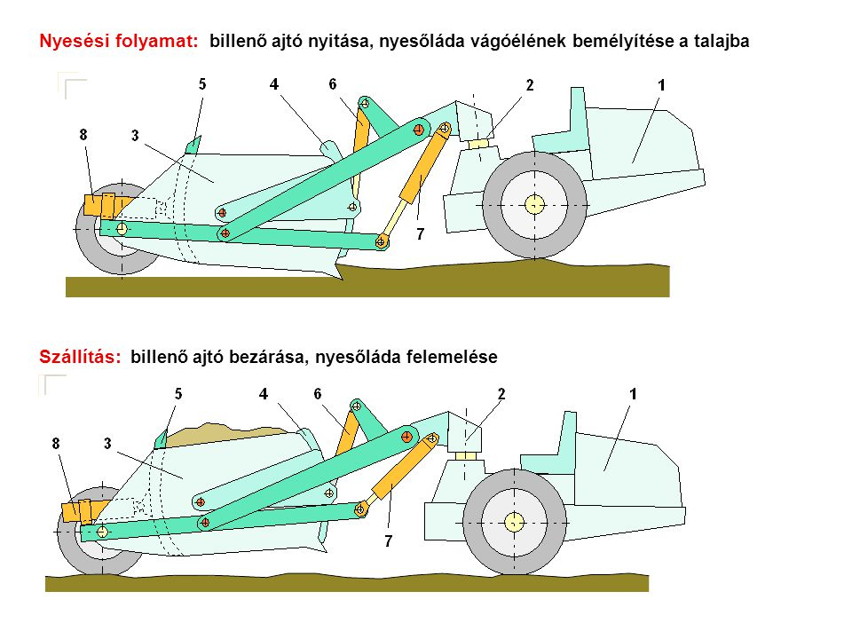 Nyesési folyamat: billenő ajtó nyitása, nyesőláda vágóélének bemélyítése a talajba Szállítás: billenő ajtó bezárása, nyesőláda felemelése