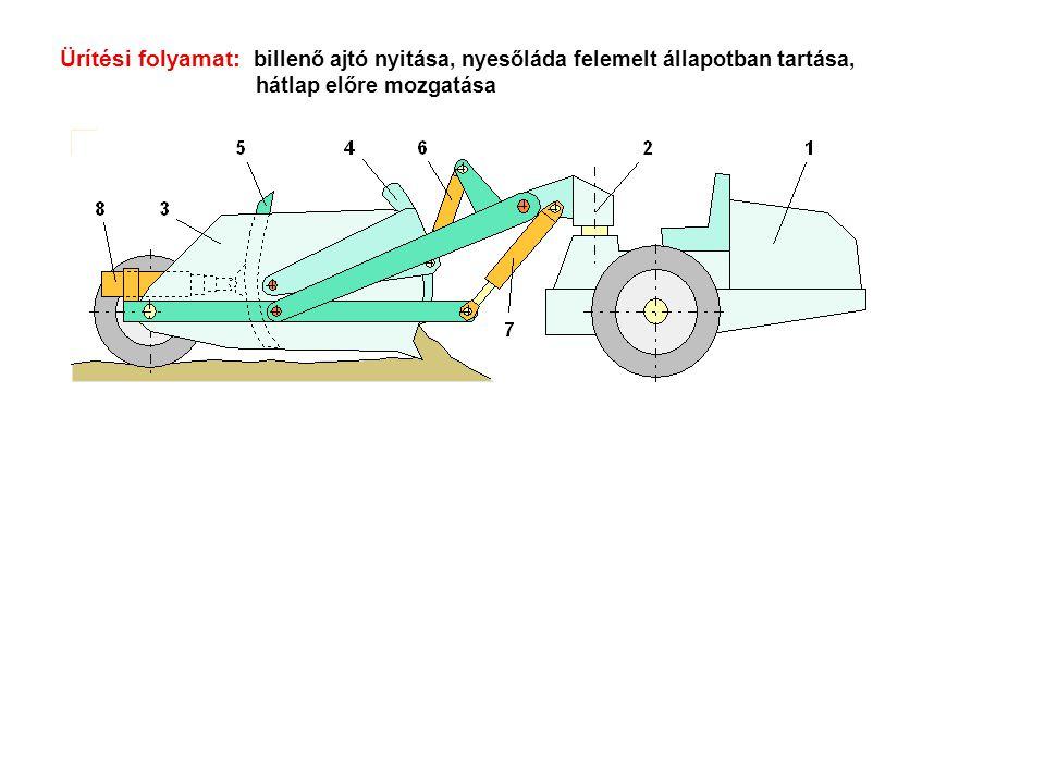 Ürítési folyamat: billenő ajtó nyitása, nyesőláda felemelt állapotban tartása, hátlap előre mozgatása