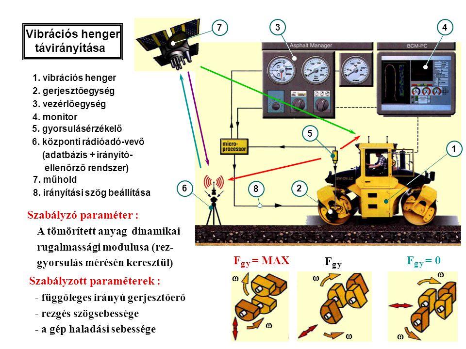 2 1 43 5 1. vibrációs henger 2. gerjesztőegység 3. vezérlőegység 4. monitor Szabályzott paraméterek :     F g y = 0   F g y = MAX Fg yFg y 8 5.