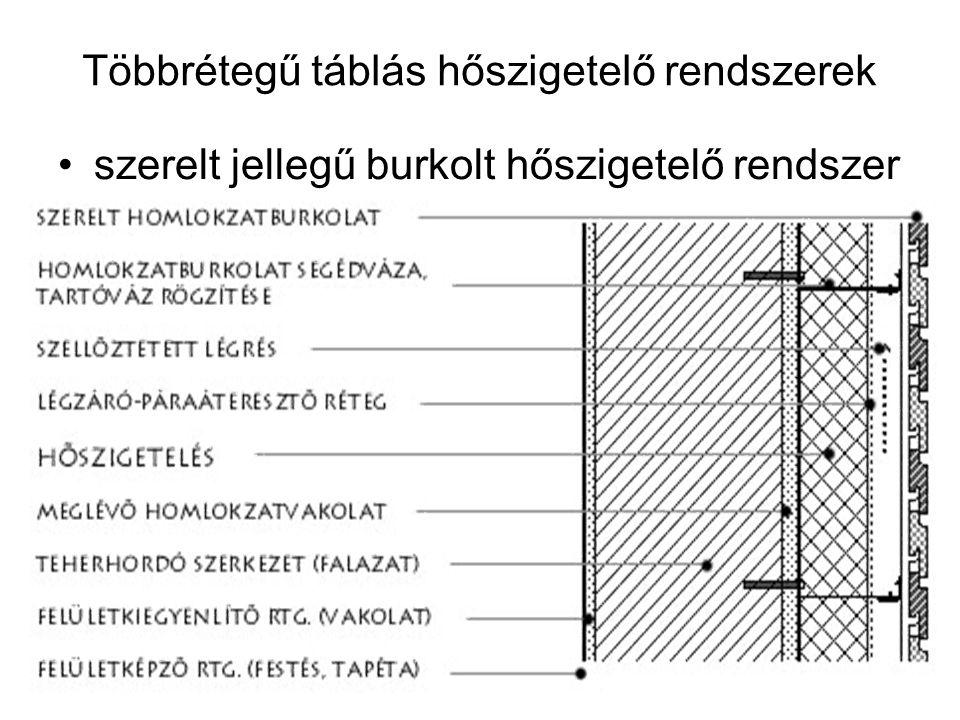 Többrétegű táblás hőszigetelő rendszerek szerelt jellegű burkolt hőszigetelő rendszer