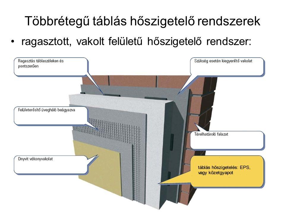 Többrétegű táblás hőszigetelő rendszerek Anyaguk szerint: –EPS (expandált polisztirol) –Kőzet- / ásványgyapot Rendszerelemek: –rögzítő tapasz –rögzítő dübel (technológiai utasítás szerint) –hőszigetelés –üvegszövet erősítő háló –vakolat alapozó –homlokzati vékonyvakolat