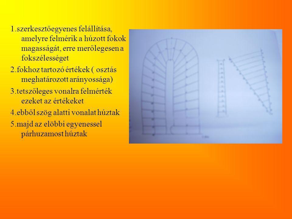 1.szerkesztőegyenes felállítása, amelyre felmérik a húzott fokok magasságát, erre merőlegesen a fokszélességet 2.fokhoz tartozó értékek ( osztás meghatározott arányossága) 3.tetszőleges vonalra felmérték ezeket az értékeket 4.ebből szög alatti vonalat húztak 5.majd az elöbbi egyenessel párhuzamost húztak