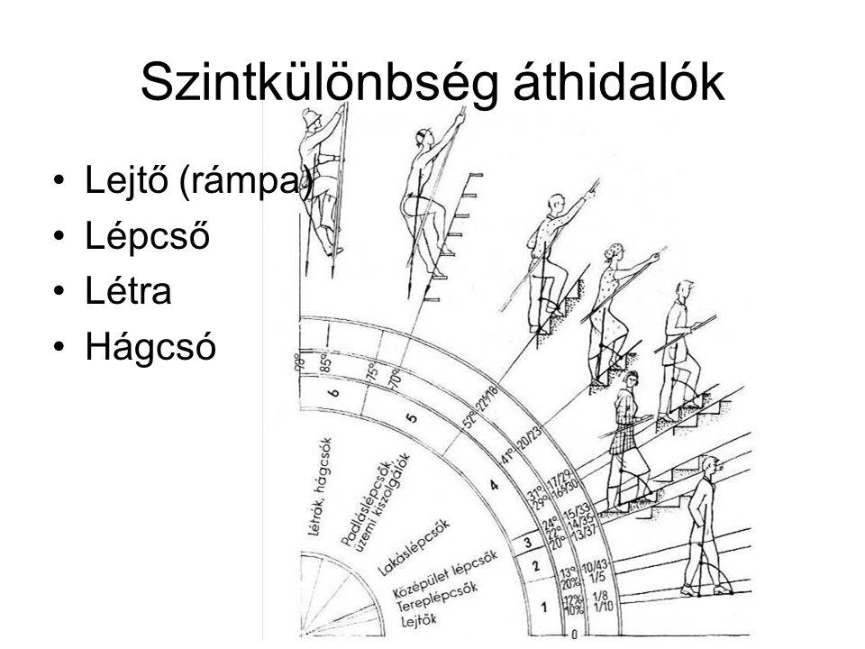a lépcsőkar: a fokok egymásutánja (minimum 3, maximum 20 fok) szélességét a várható forgalom alapján határozzák meg (egy főre 60 cm-t számítva); a) időszakos használatú lépcső esetén 0,6 m-nél, b) egy lakáson vagy üdülőegységen belüli lépcső esetén 0,80 m-nél, c) tömegtartózkodásra szolgáló építményben 1,65 m-nél, d) egyéb építményekben 1,10 m-nél, e) akadálymentes használathoz 1,20 m-nél kisebb nem lehet járóvonal: –az egyenes karok közepén, –íves lépcsőknél a kényelmes járás vonala –A kar szélétől min.