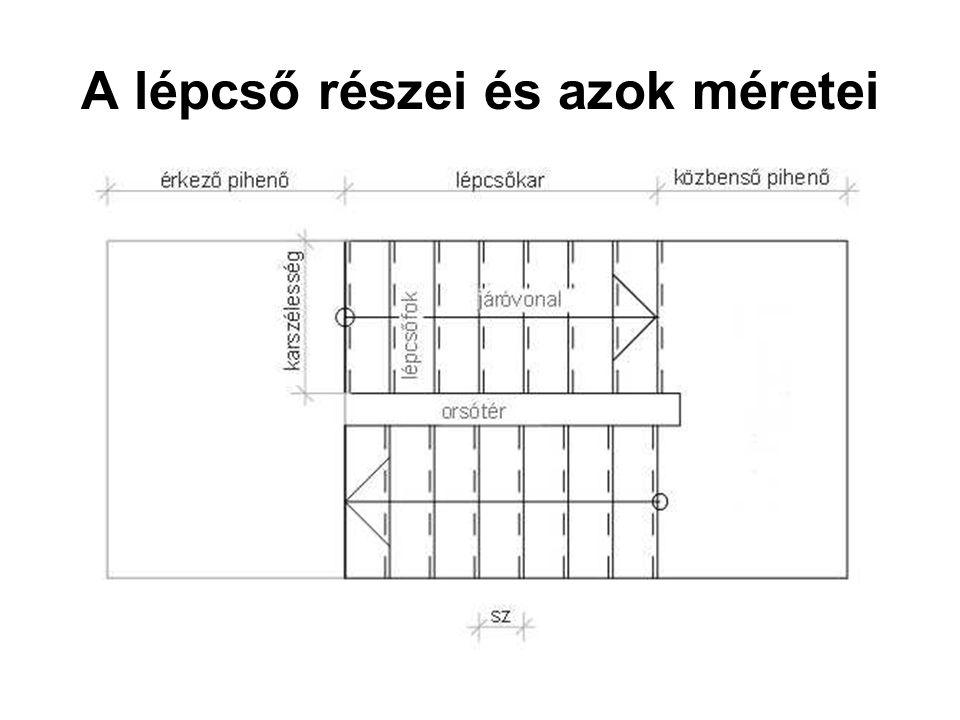 Az alapelem a fok: magassága (m) és belépési szélessége (sz) méreteinek viszonyától függ a lépcső meredeksége, hajlásszöge m  17cm (15 cm akadálymentes, 20 cm lakásban, vagy időszakos használat esetén) a méretek megállapításához használt összefüggés: 2m+sz=60-64 cm (leggyakrabban 63) cm;