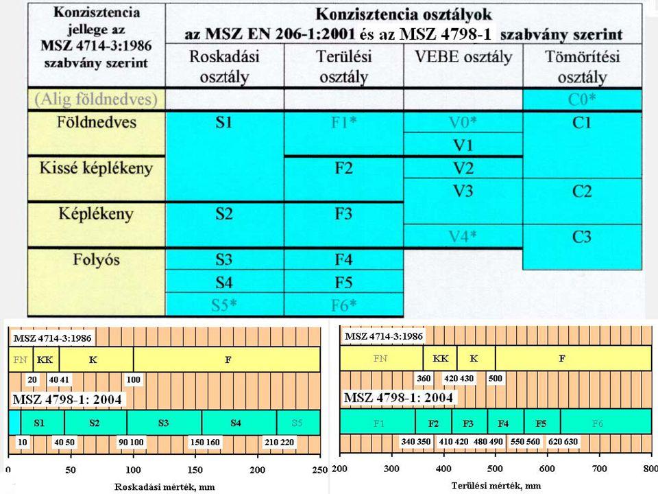 Konzisztencia hatása: ~ a beton szilárdságára ~ a beton bedolgozhatóságára Konzisztenciát meghatározzák: ~ az alkalmazott tömörítési módszer ~ a vb.