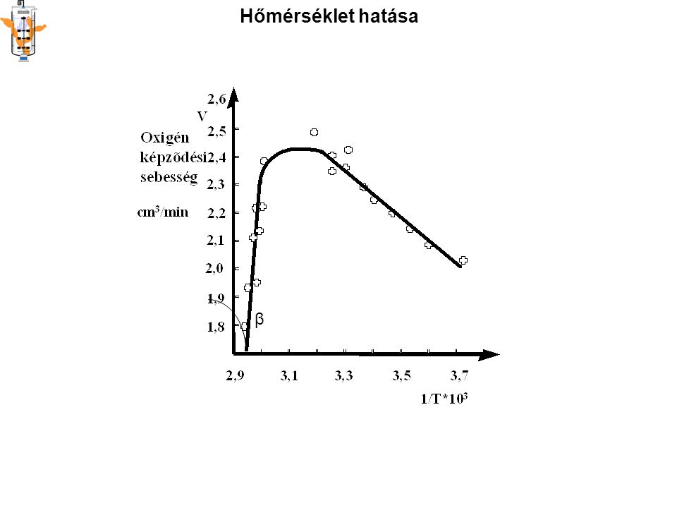 OPTIMÁLIS pH kapcsolata a STABILITÁSSAL