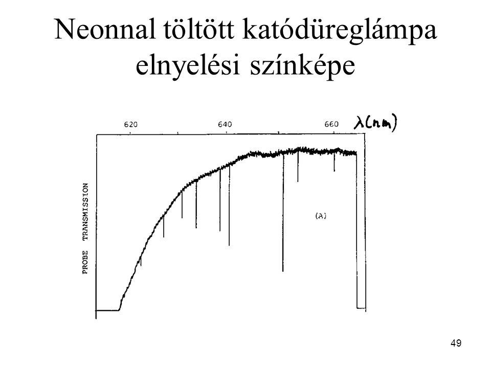 Neonnal töltött katódüreglámpa elnyelési színképe 49