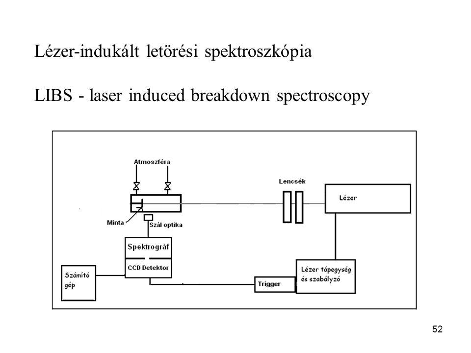 52 Lézer-indukált letörési spektroszkópia LIBS - laser induced breakdown spectroscopy