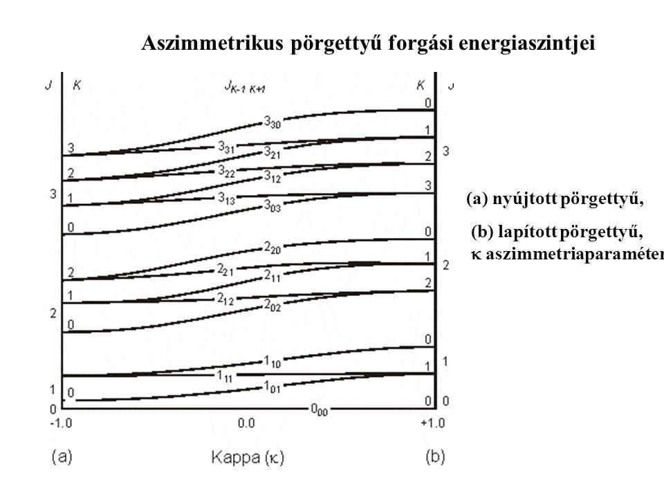 Aszimmetrikus pörgettyű forgási energiaszintjei (a) nyújtott pörgettyű, (b) lapított pörgettyű,  aszimmetriaparaméter