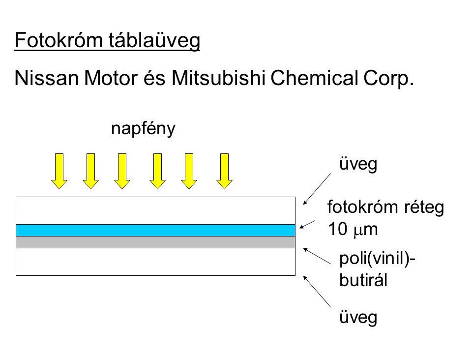 Fotokróm táblaüveg Nissan Motor és Mitsubishi Chemical Corp. üveg fotokróm réteg 10  m poli(vinil)- butirál napfény