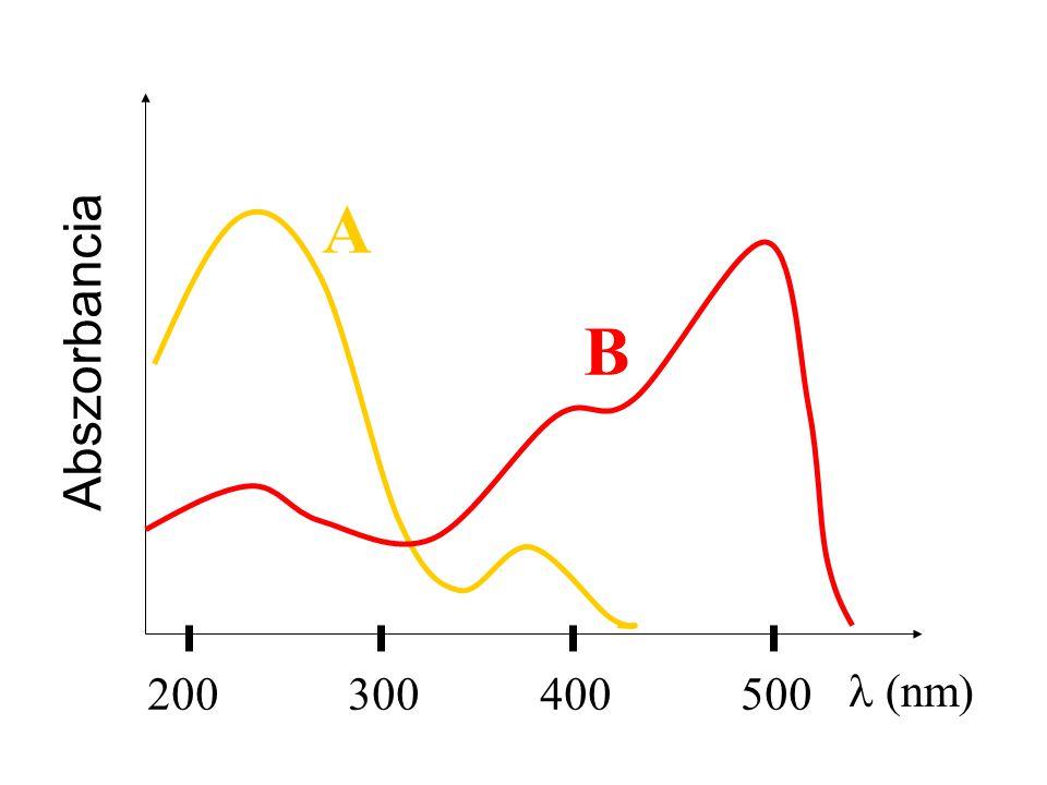 200300400500  nm  Abszorbancia A B