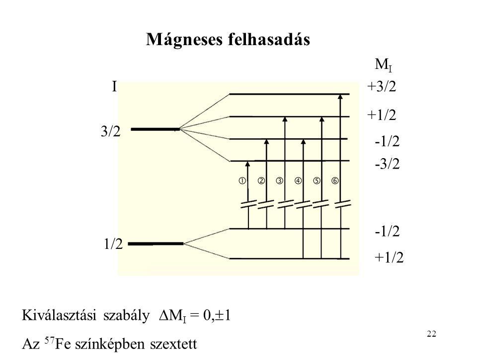 22 3/2 1/2 I MIMI +3/2 +1/2 -1/2 -3/2 -1/2 +1/2 Mágneses felhasadás Kiválasztási szabály  M I = 0,  1 Az 57 Fe színképben szextett