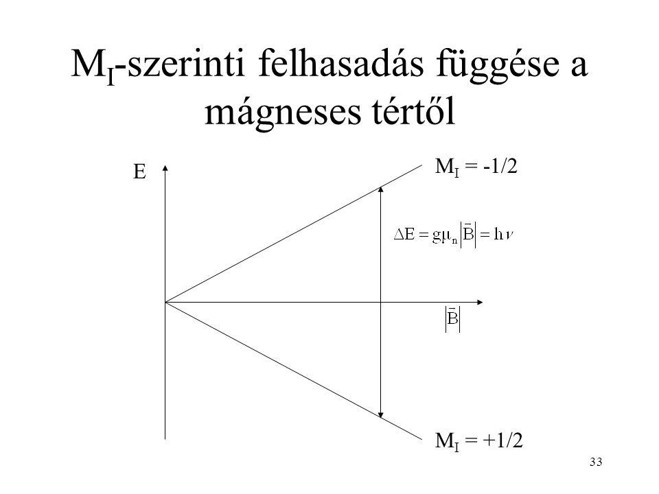 33 M I -szerinti felhasadás függése a mágneses tértől M I = -1/2 M I = +1/2 E
