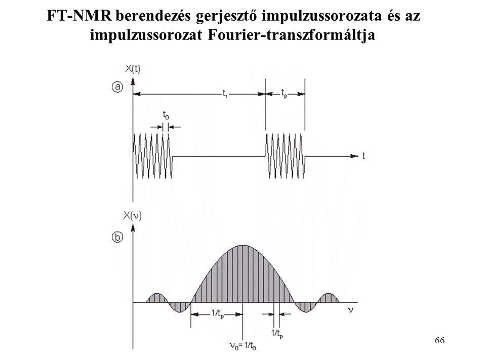 66 FT-NMR berendezés gerjesztő impulzussorozata és az impulzussorozat Fourier-transzformáltja