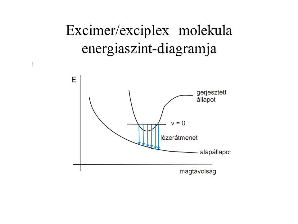 Excimer/exciplex molekula energiaszint-diagramja