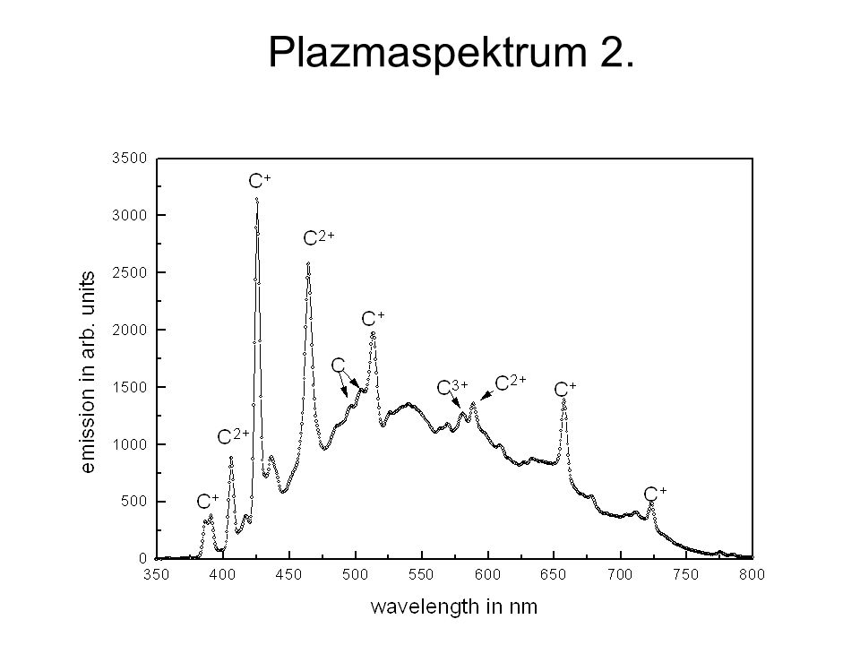 Plazmaspektrum 2.