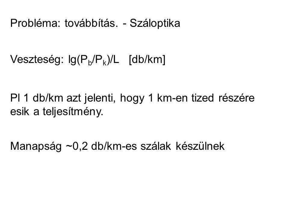Veszteség: lg(P b /P k )/L [db/km] Pl 1 db/km azt jelenti, hogy 1 km-en tized részére esik a teljesítmény. Manapság ~0,2 db/km-es szálak készülnek Pro