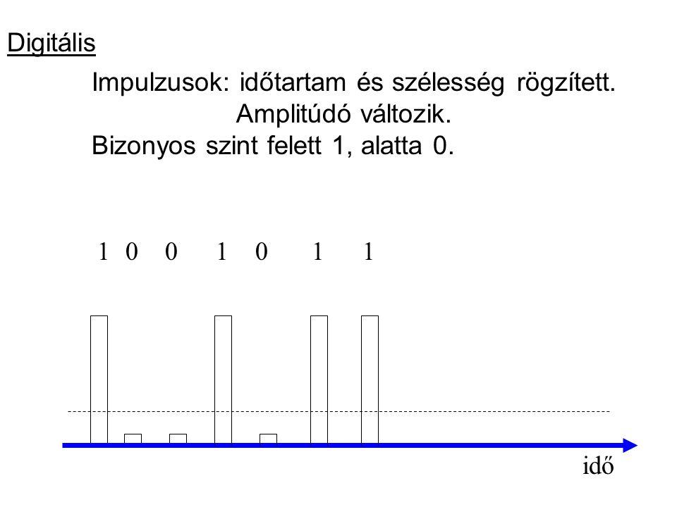 Digitális Impulzusok: időtartam és szélesség rögzített. Amplitúdó változik. Bizonyos szint felett 1, alatta 0. idő 1111000