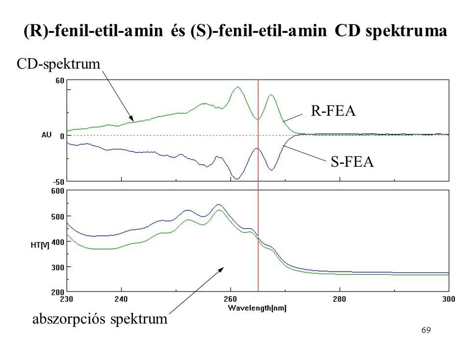 69 (R)-fenil-etil-amin és (S)-fenil-etil-amin CD spektruma CD-spektrum abszorpciós spektrum R-FEA S-FEA