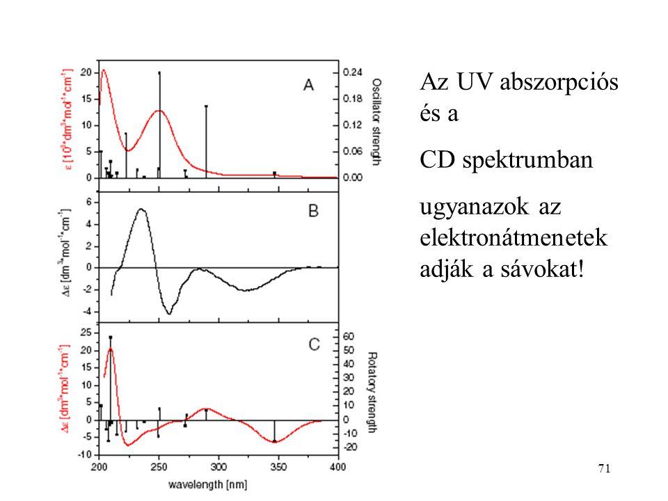 71 Az UV abszorpciós és a CD spektrumban ugyanazok az elektronátmenetek adják a sávokat!