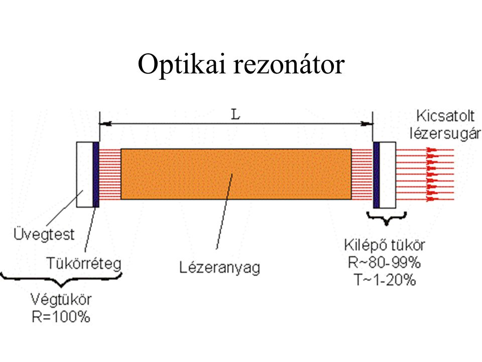 Optikai rezonátor